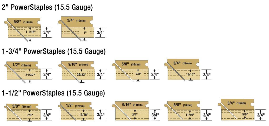 15.5-Gauge Staples Depth Chart