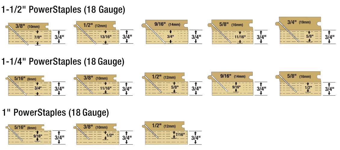 18-Gauge Staples Depth Chart